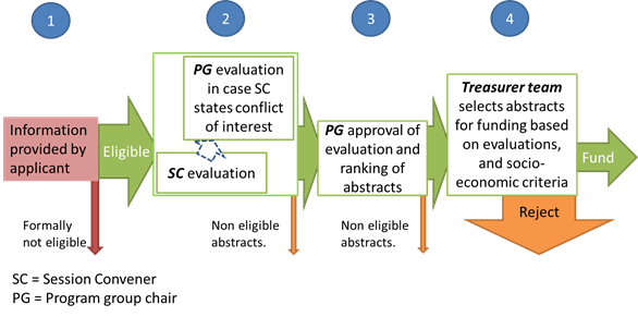 Evaluation procedure diagram